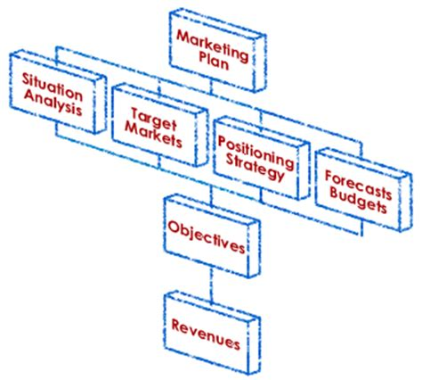 Commercial business plan example